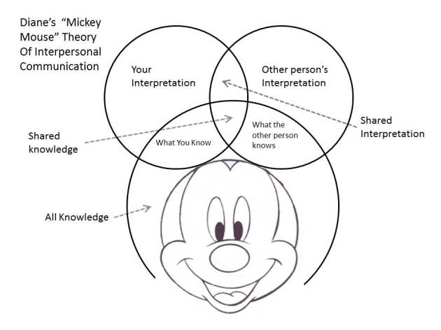 Mickey Mouse Theory of Interpersonal Communication